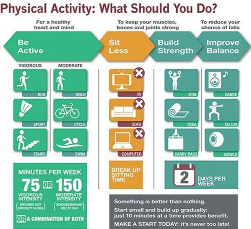 Recomendaciones ejercicio físico OMS